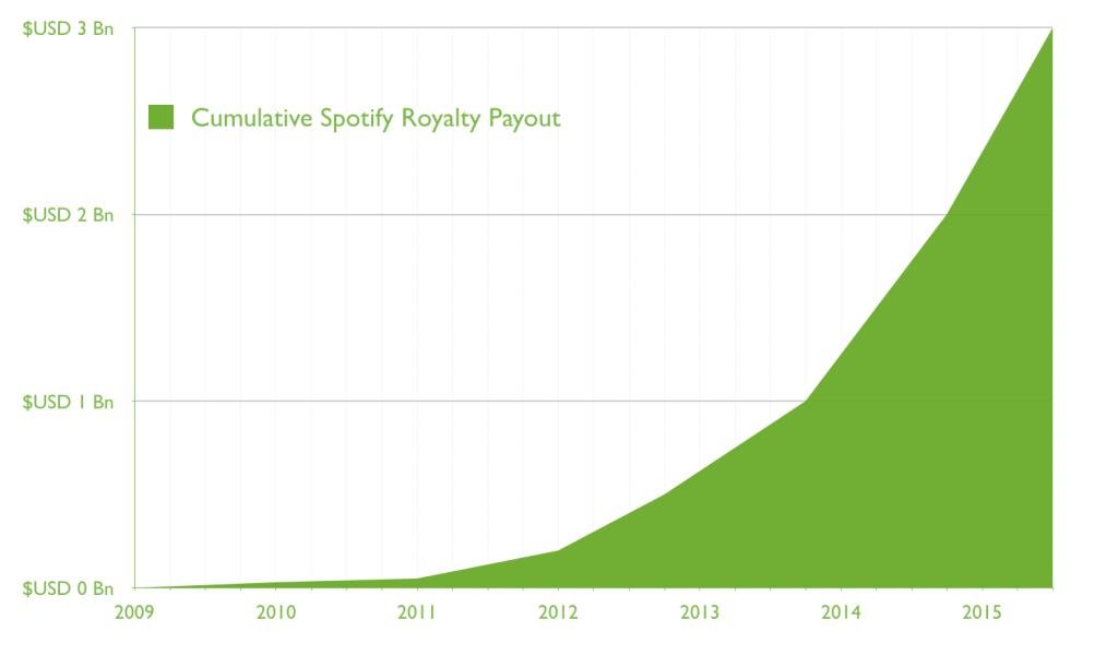 Cumulative-Royalties--1024x611