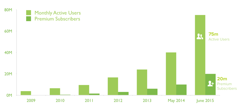 spotify user graph